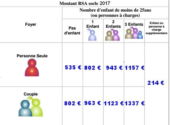 rsa socle 2017